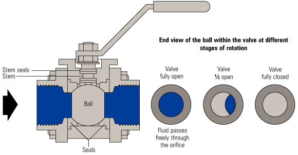 Ball Valve working Drawing